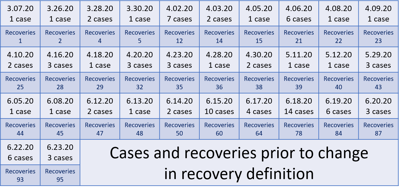 cases and recoveries prior to definition change